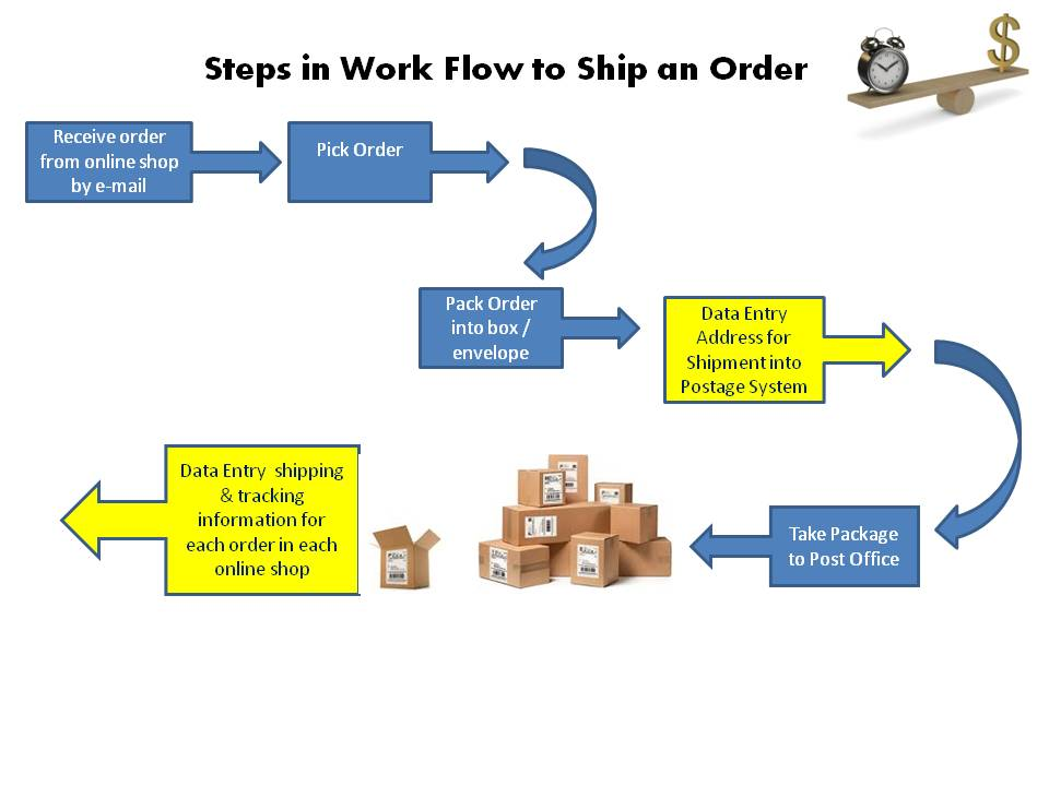Photo of work flow to ship an order
