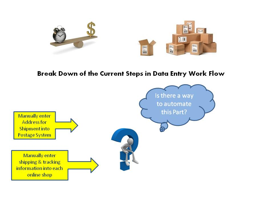 Photo of break down of steps in data entry at glasseyesonline