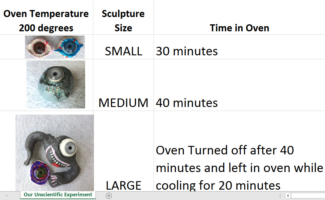 Chart of Baking Times and Temperatures for Polyer Clay with Plastic Doll Eyes